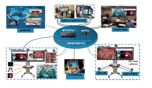远程医疗服务系统拓扑图